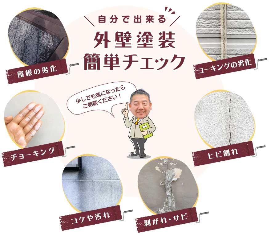 屋根の劣化、コーキングの劣化、チョーキング、ヒビ割れ、コケや汚れ、剥がれ・サビ